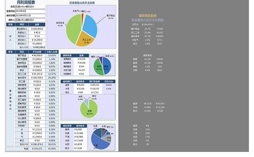 Monthly Profit Analysis Table Pie Chart Excel Template Excel