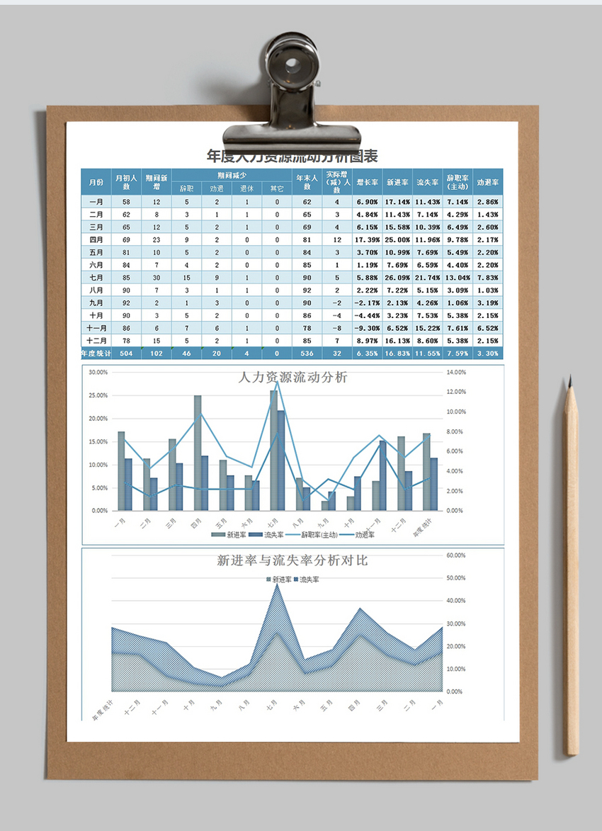 analysis of human resource flow excel templete free download file